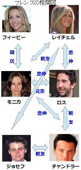 俳優登場人物相関図