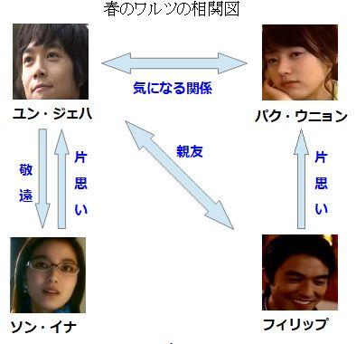 主要人物相関図人間関係三角関係