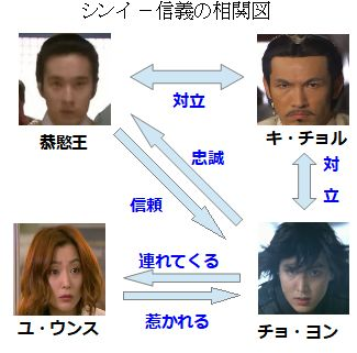 主要登場人物相関図
