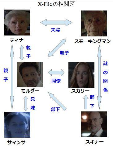 キャストキャラクター相関図